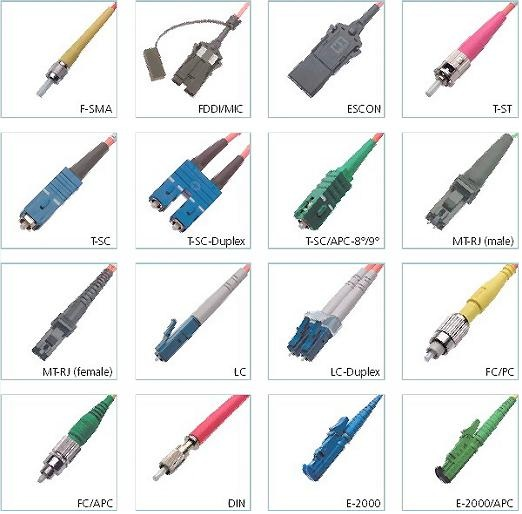 Fibre connection types